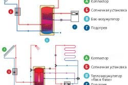 Отоплителна вода в резервоари за съхранение