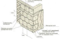 Схемата за топлоизолация на фасадата с експандиран полистирол