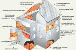 Схемата за затопляне на къщата с полиуретанова пяна