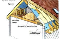 Схемата за изолация на покрива с полиуретанова пяна