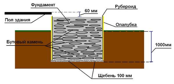 Схема на основата под печката във ваната