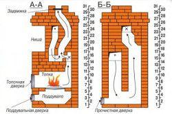 Диаграма на структурата и функционирането на пещта