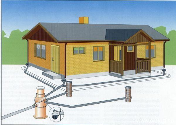 Как правилно да се отцеди основата на къщата със собствените си ръце подробни инструкции