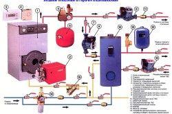 Отоплителна система с газов котел