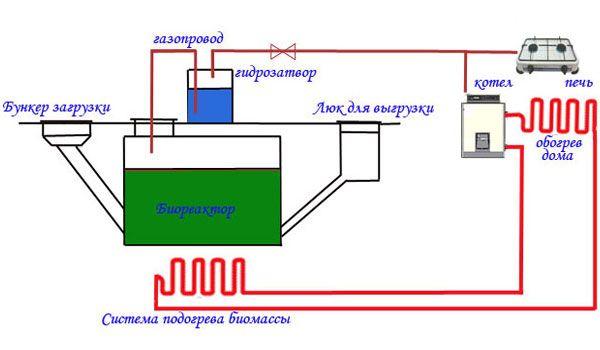 Как да направите инсталация за биогаз за домашно обучение с рисунки и видео
