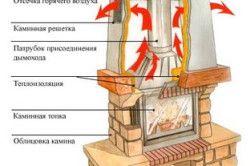 Схема за инсталиране на камина