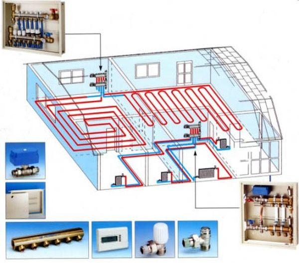Как да направите подово отопляем под с вашите ръце материали, изчисления, инсталиране и свързване