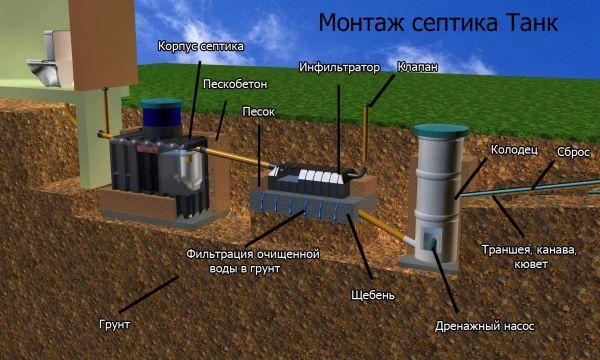 схема на монтиране на септични ями