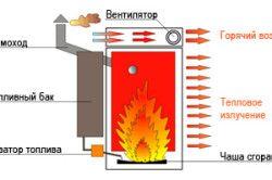 Устройството на масления генератор на топлина