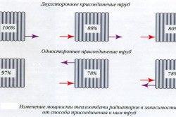 Изчисляване на мощността на радиатора