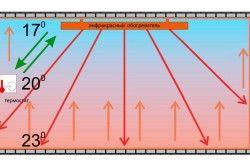 Схемата за отопление на стаята с инфрачервен нагревател
