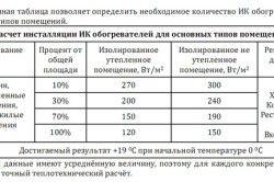 Необходим брой инфрачервени нагреватели за основни видове помещения