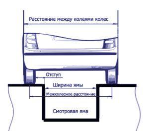 Каква трябва да бъде инспекционната яма в гаража с оптималния размер
