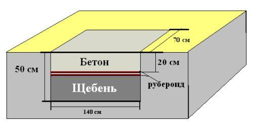 Схема на бетонна основа под пещта