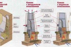 Схемата на камината за отопление на къщата