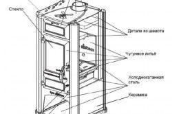 Устройството на турбокорейката