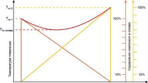 Зависимостта на температурата на топене на евтектичната сплав на два метала от съотношението на съдържанието на компонентите