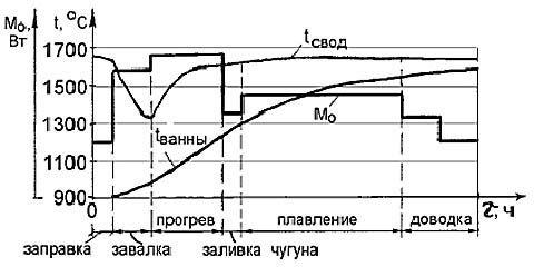 Термо-термична диаграма на откритата пещ
