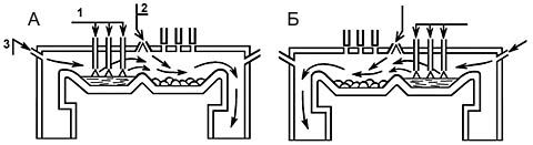 Устройството и схемата на работния цикъл на двойна пещ