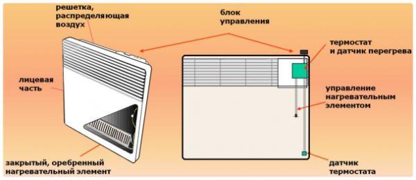 Конвекторен нагревател какво е това? Преглед на всички характеристики, видове и недостатъци