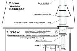 Схема за инсталиране на схемата