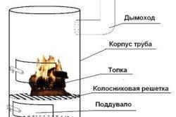 Схема на печка с комин