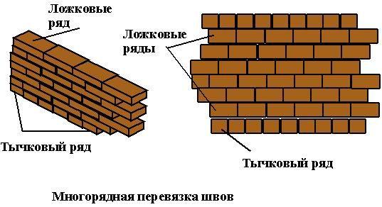 Многоредова система за заваряване