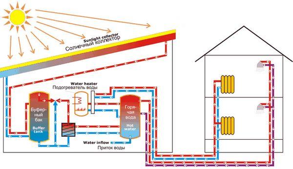 Диаграма на многоциклена отоплителна система, използваща слънчев колектор и допълнителни топлообменници