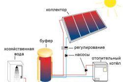 Схемата на слънчевата батерия.