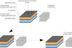 Принципът на слънчевата батерия.