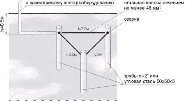 Редът за инсталиране на заземяващ контур за частна къща
