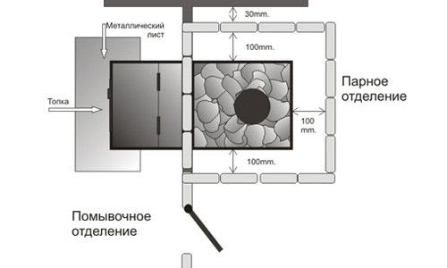 Схема за монтаж на печка с пещ от отделението за миене