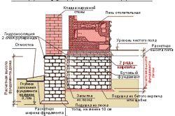 Разположение на основата под пещта
