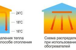 Схема за разпределение на топлината