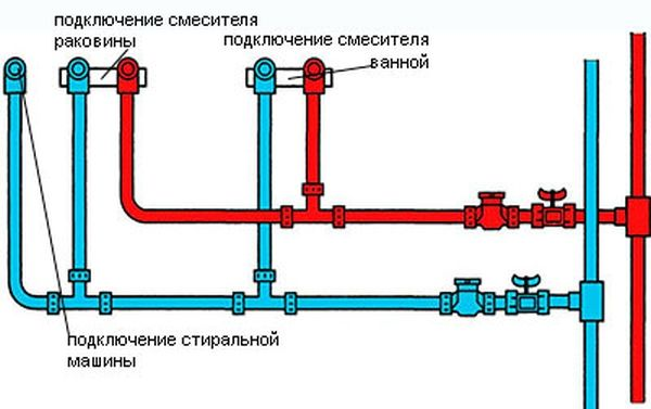 Правилното разпределение на тръбите в банята се избира от 3 основни типа