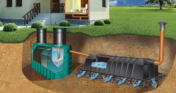 Подходяща инсталация и монтаж на септична яма в частен дом