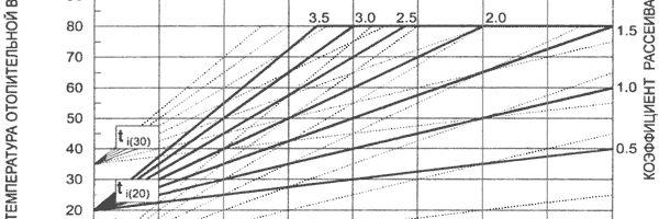 Изчисляване на необходимия капацитет на отоплителния котел