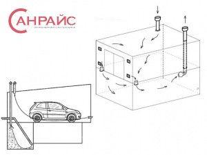 Фото в статье Вентилация в гараж с изба, вентилация в гараж