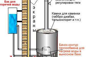 Домашна печка за вана от процес на производство на тръби