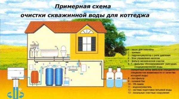 Системата за пречистване на вода от кладенец за частна къща състав и съвети за избор