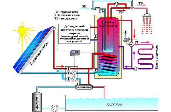 Схема за свързване на слънчевия колектор