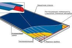 Планирайте плосък слънчев колектор