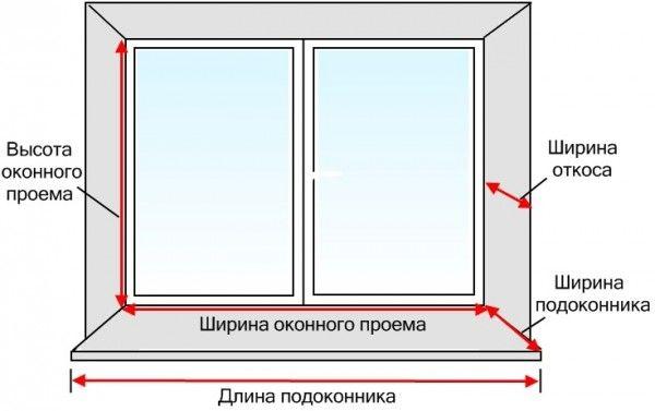 Стандартните размери на пластмасовите прозорци са стандартни серии от къщи