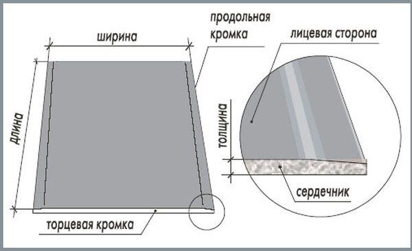 Плочи таблици размер на гипсокартон на различни производители и маркиране
