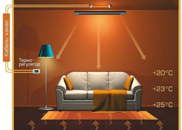 Схемата на инфрачервения електрически нагревател