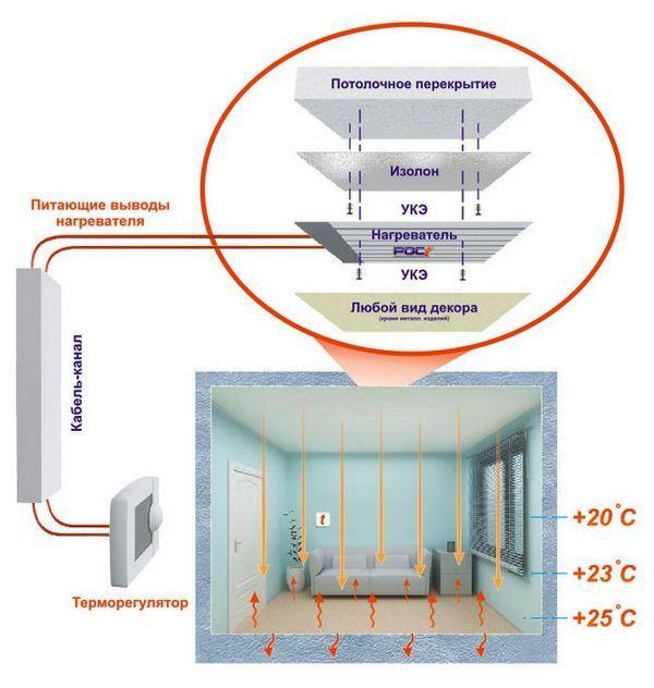 Схема на нагревателя за таванни филми