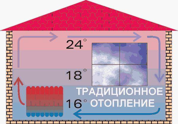 Схемата на традиционния нагревател