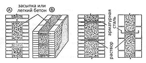 При издигането на леки зидарии трябва да се поставят две паралелни стени с дебелина около половин килограм - половината и половината от тухлите - външната и вътрешната.