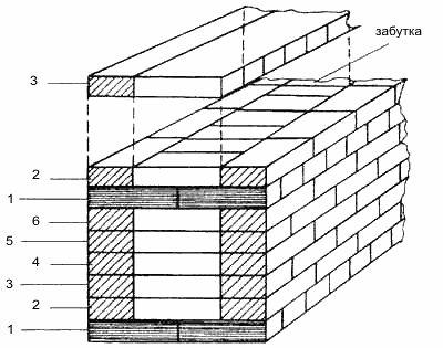 Многоредова система за превръзка: 1 - решетка - 2-6 - лъжици.