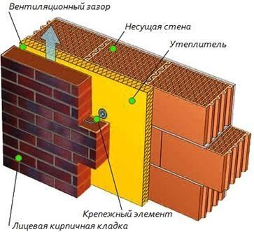 Леки зидария трислойна състои от главен носител на зидария, слой от изолация (подходящ за тази цел минерална вата), обърната в половин тухлена зидария.